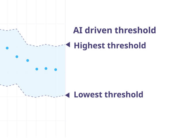 Step 3: AI sets thresholds for alerts