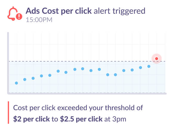 Google Analytics alert for ad cost per click