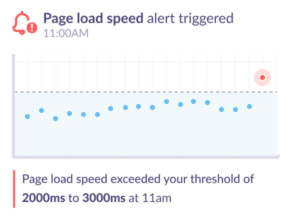 Google Analytics alert for page load speed increased