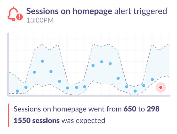 Google Analytics alert for sessions on homepage decreased